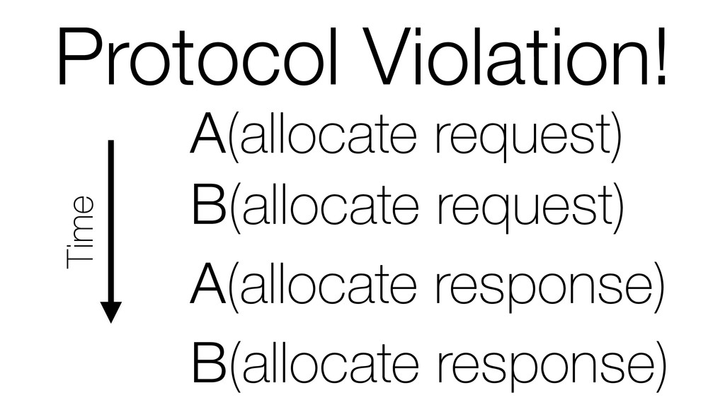 Protocol Violation! Time A(allocate response) A...