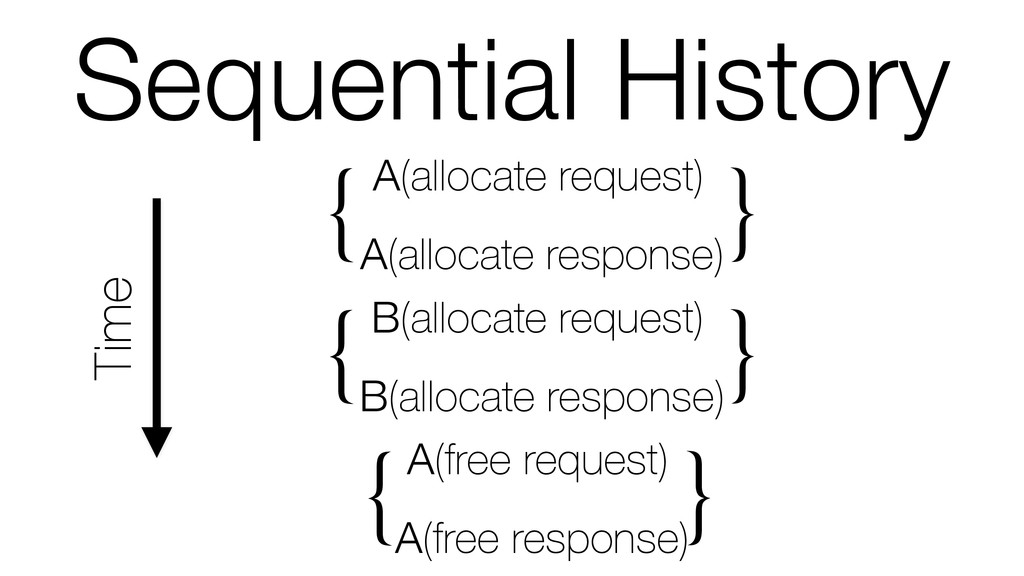 Sequential History Time A(allocate request) A(a...