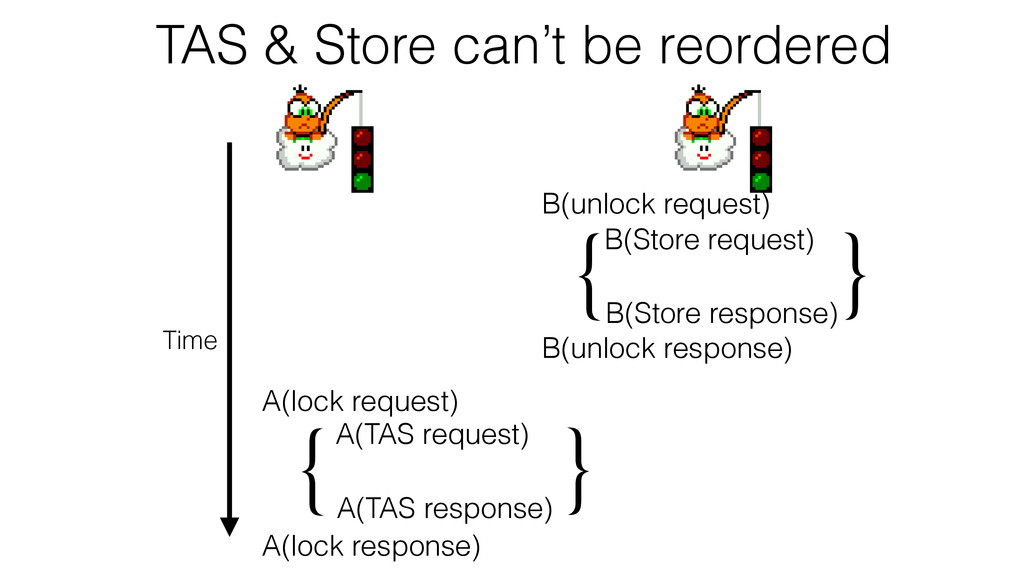A(TAS request) A(TAS response) { } A(lock reque...