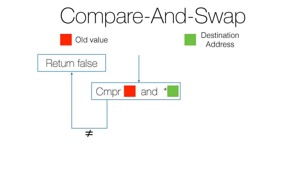 Compare-And-Swap ≠ Return false Cmpr and * Old ...