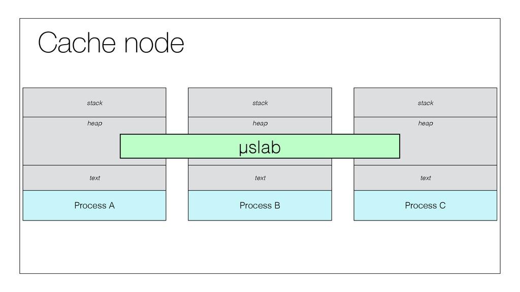 Cache node Process A stack heap text Process B ...