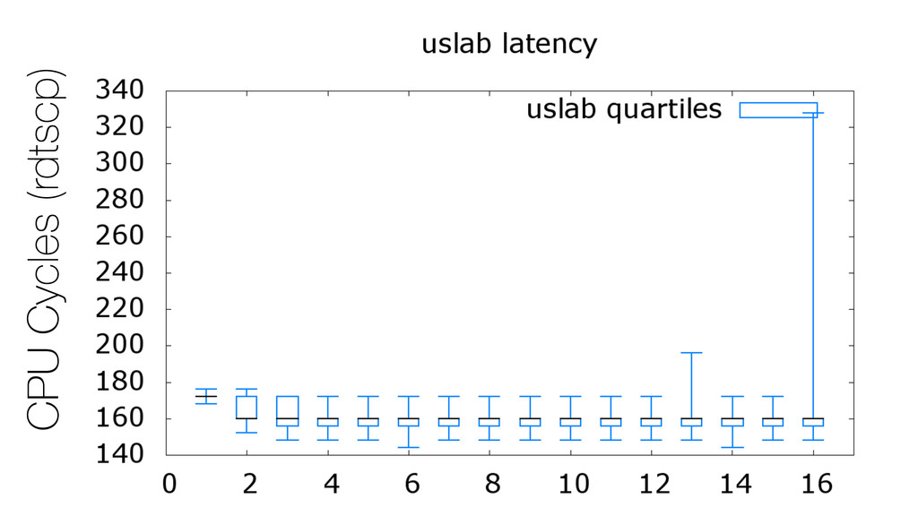 CPU Cycles (rdtscp)