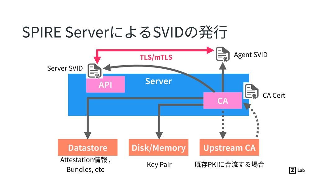 SPIRE ServerによるSVIDの発⾏ Server Upstream CA Disk/...