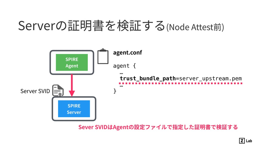 Serverの証明書を検証する(Node Attest前) SPIRE Server SPIR...
