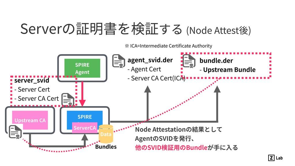 Serverの証明書を検証する (Node Attest後) SPIRE Server SPI...