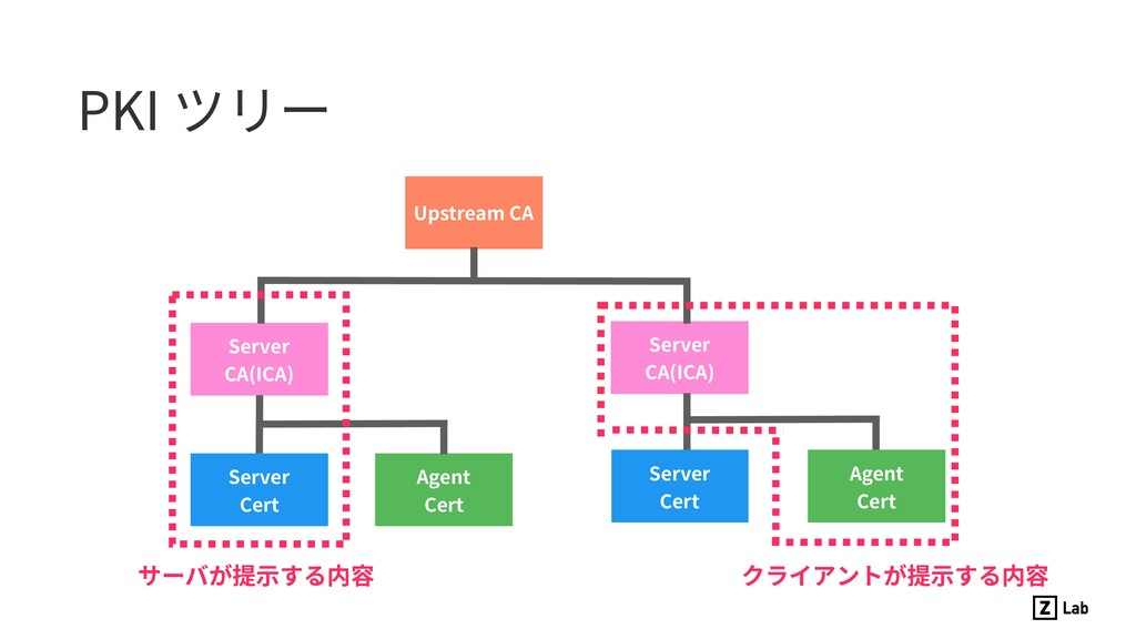 PKI ツリー Server