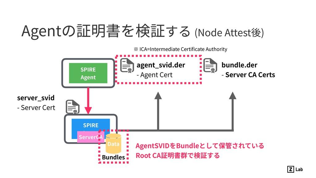 Agentの証明書を検証する (Node Attest後) SPIRE Server SPIR...