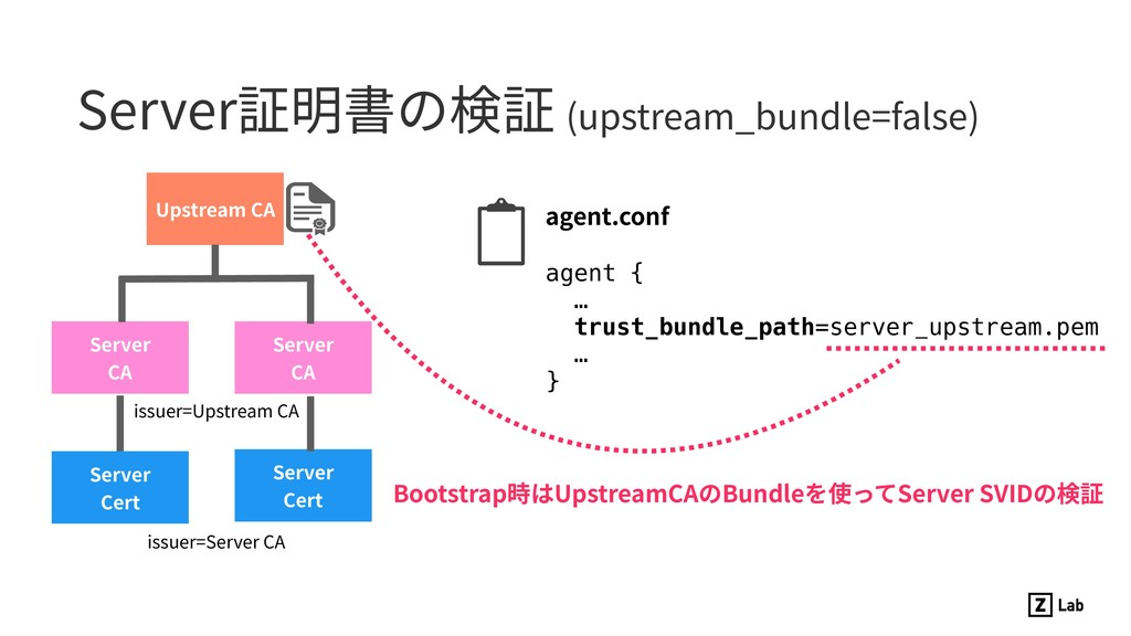 Server証明書の検証 (upstream_bundle=false) agent.conf...