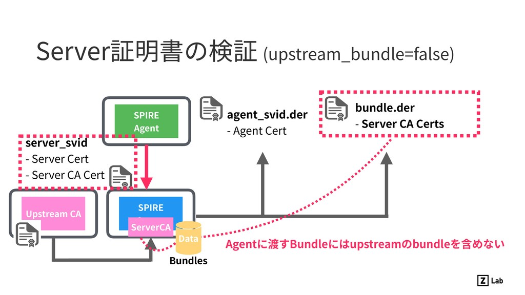 Server証明書の検証 (upstream_bundle=false) SPIRE Serv...
