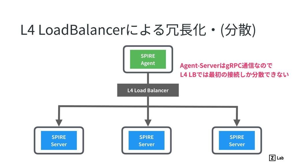 L4 LoadBalancerによる冗⻑化・(分散) SPIRE Server SPIRE S...