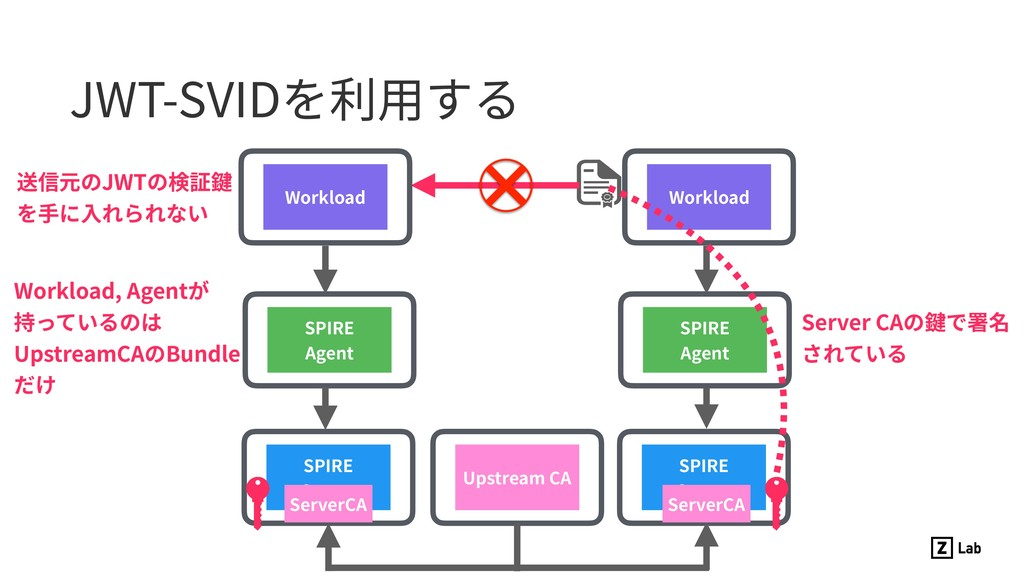 JWT-SVIDを利⽤する SPIRE Server SPIRE Agent Upstream...