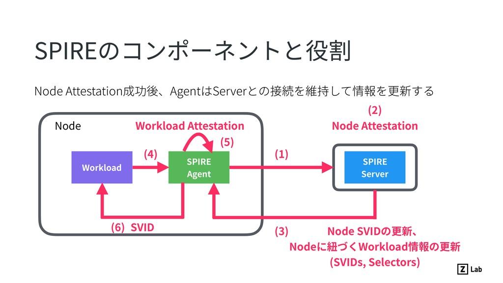 Node Attestation成功後、AgentはServerとの接続を維持して情報を更新す...