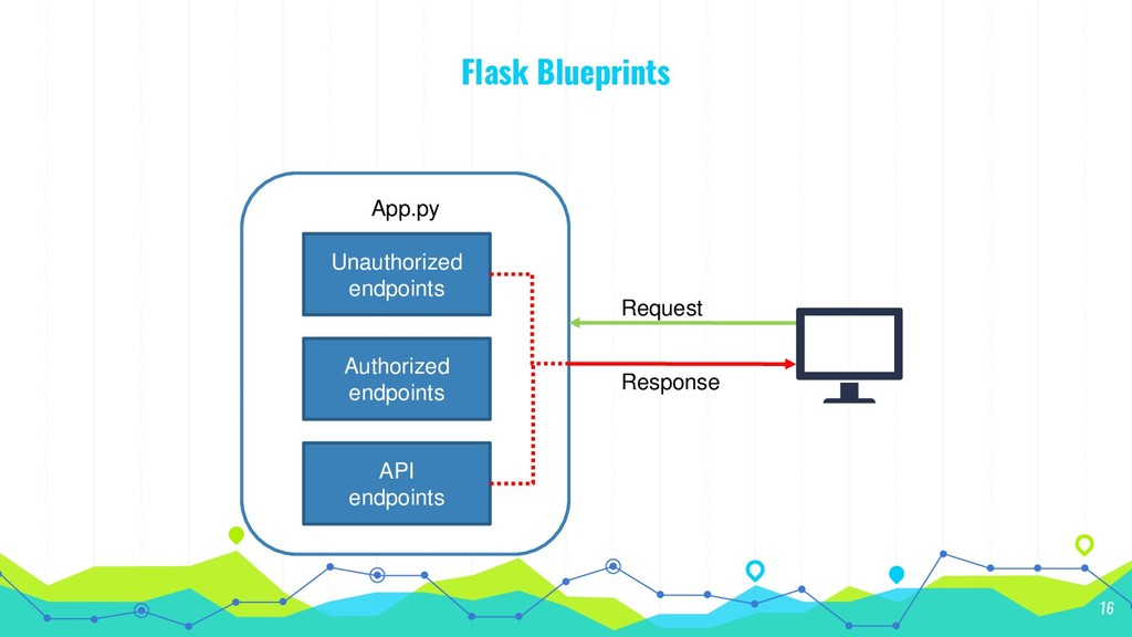 Flask Blueprints 16 App.py Unauthorized endpoin...