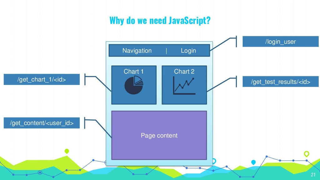 Why do we need JavaScript? 21 Navigation | Logi...