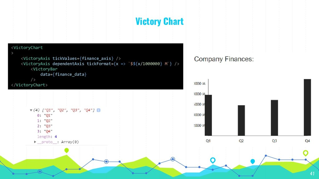 Victory Chart 41 <VictoryChart > <VictoryAxis t...