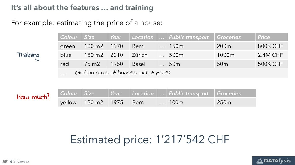 How much? (100'000 rows of houses with a price)...