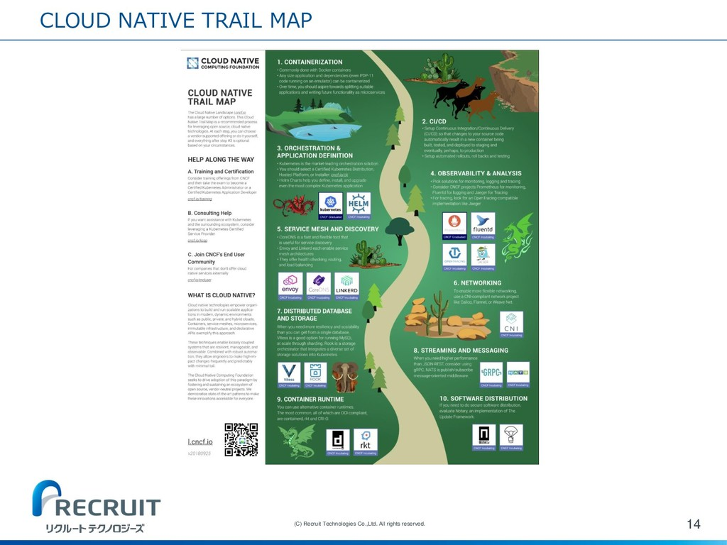 CLOUD NATIVE TRAIL MAP 14 (C) Recruit Technolog...