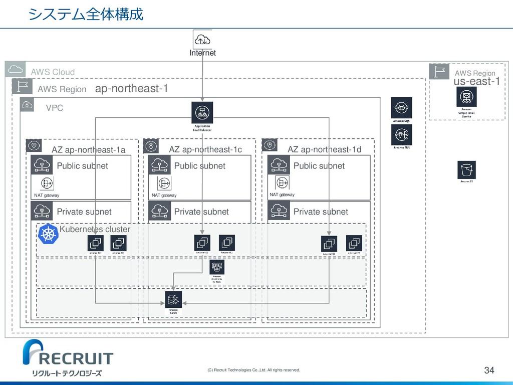 システム全体構成 34 (C) Recruit Technologies Co.,Ltd. A...