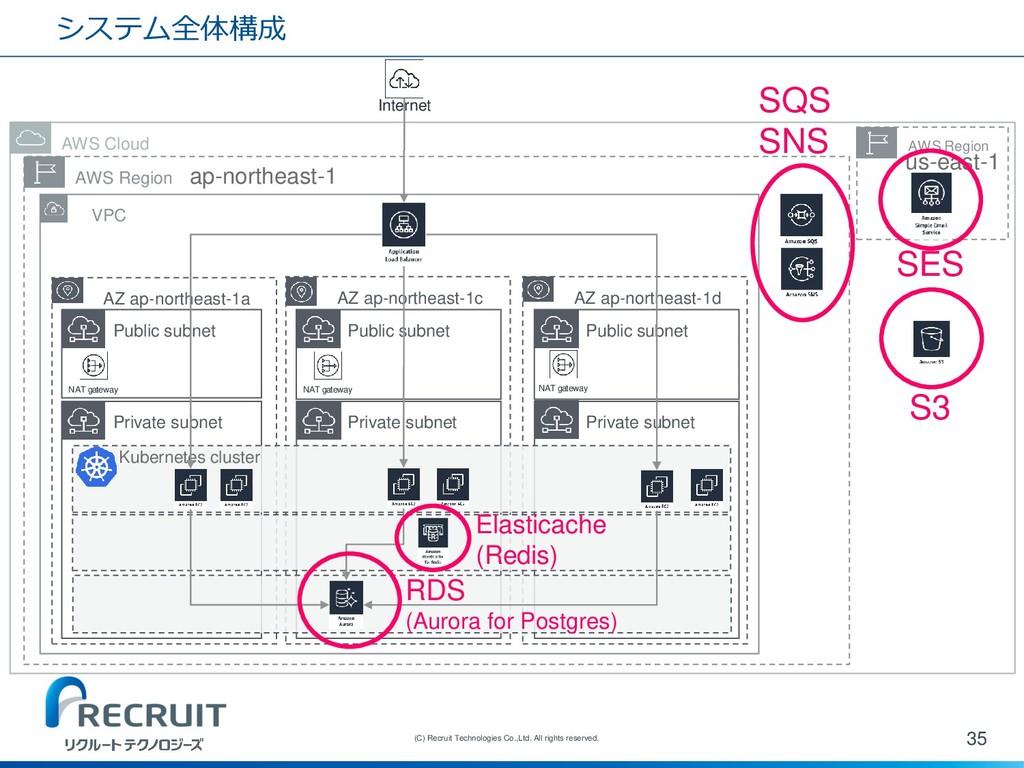 システム全体構成 35 (C) Recruit Technologies Co.,Ltd. A...