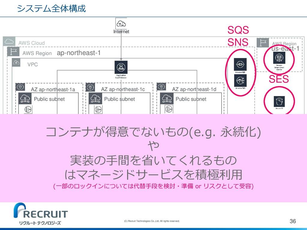 システム全体構成 36 (C) Recruit Technologies Co.,Ltd. A...