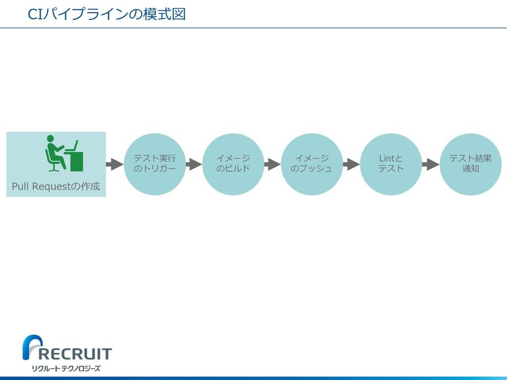 CIパイプラインの模式図 Pull Requestの作成 テスト実行 のトリガー イメージ の...
