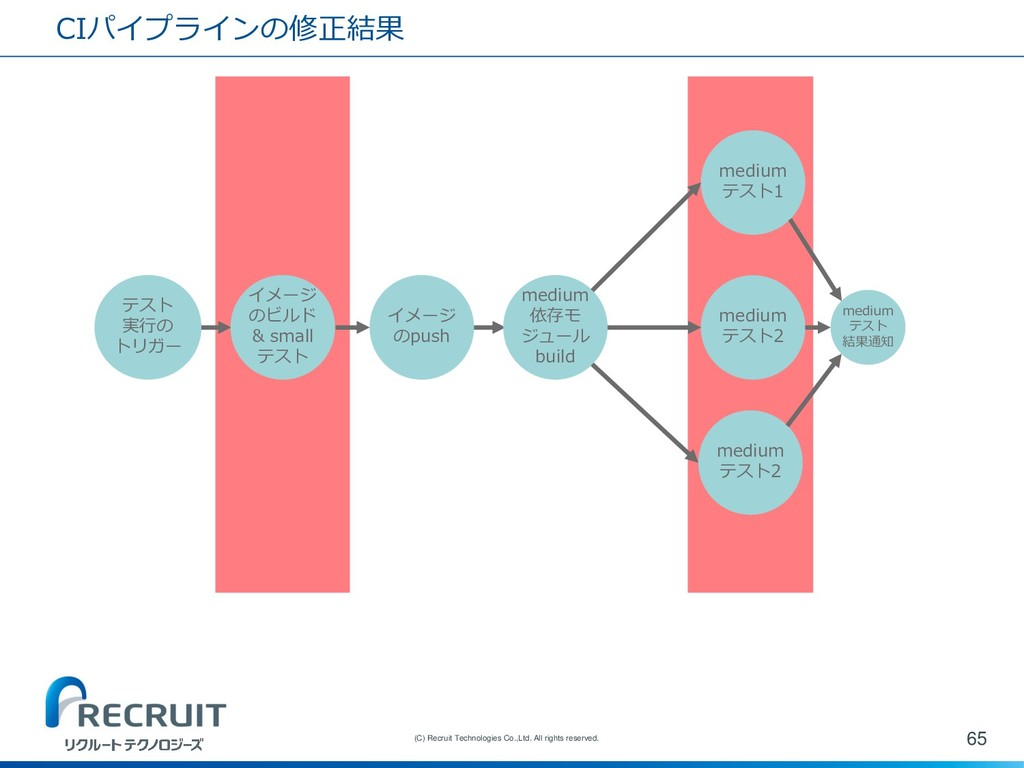 CIパイプラインの修正結果 65 (C) Recruit Technologies Co.,L...