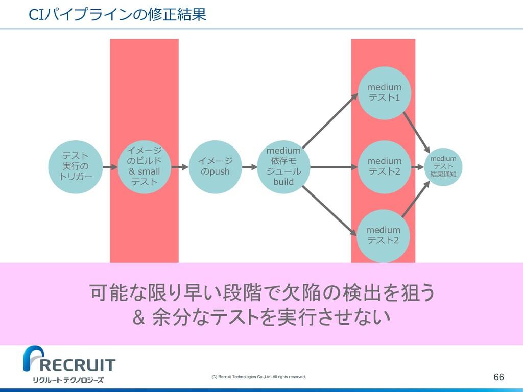 CIパイプラインの修正結果 66 (C) Recruit Technologies Co.,L...