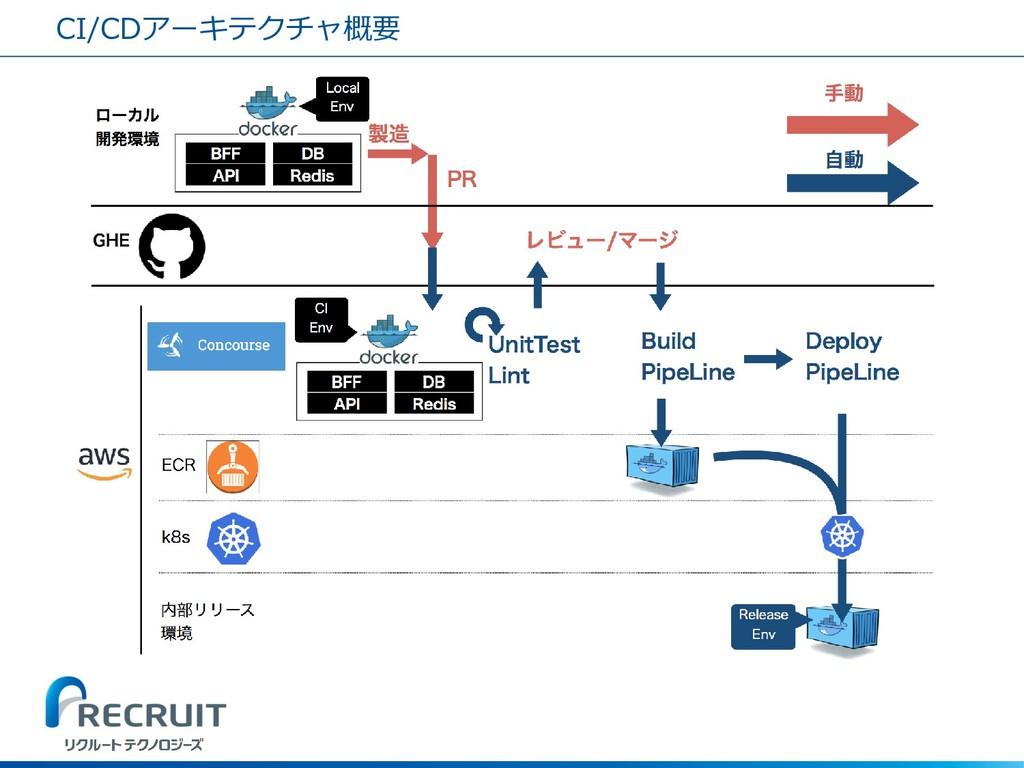 CI/CDアーキテクチャ概要