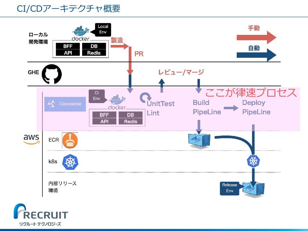CI/CDアーキテクチャ概要 ここが律速プロセス