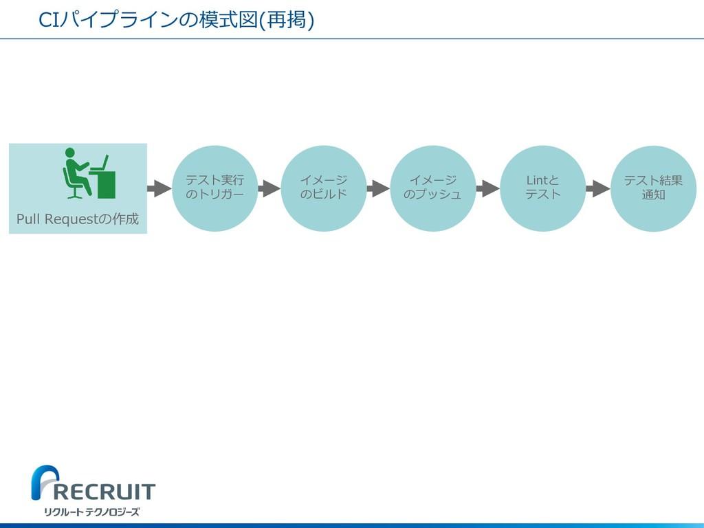 CIパイプラインの模式図(再掲) Pull Requestの作成 テスト実行 のトリガー イメ...