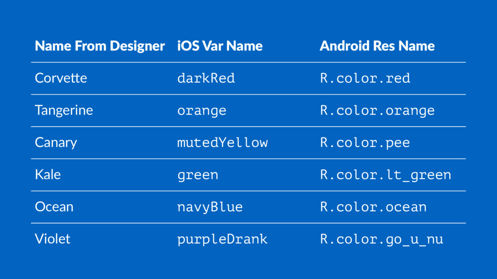 Name From Designer iOS Var Name Android Res Nam...