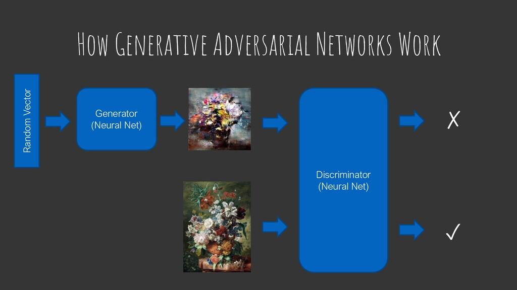How Generative Adversarial Networks Work Random...