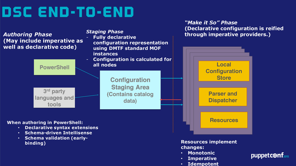 DSC End-to-End Configuration Staging Area (Cont...
