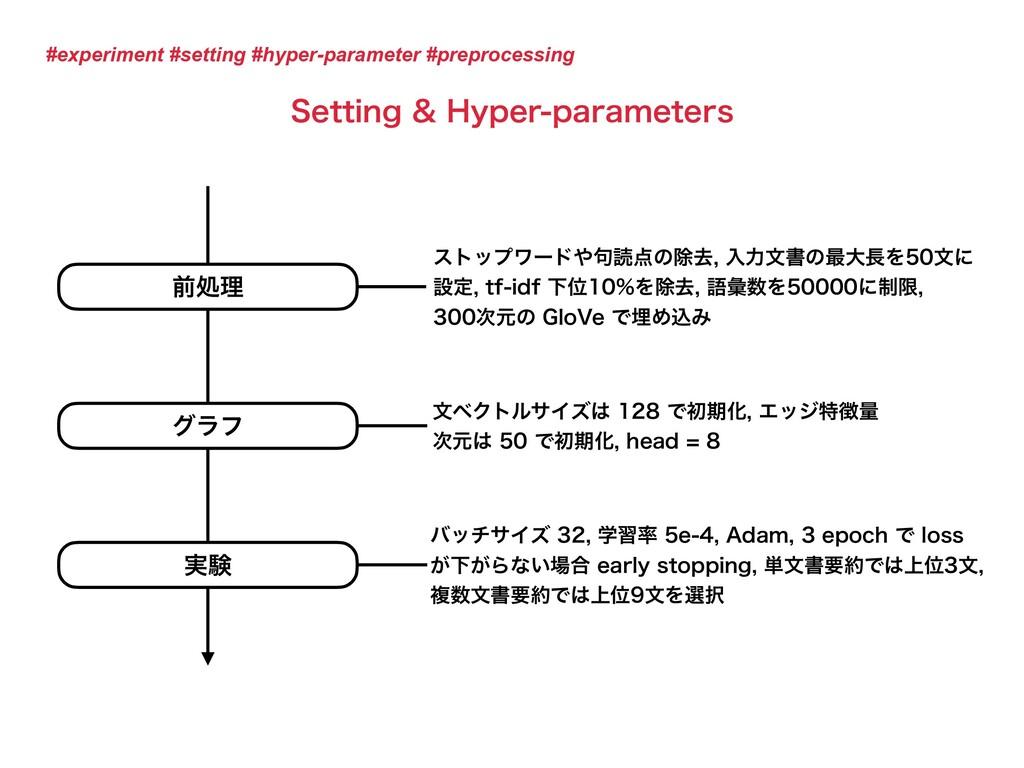 #experiment #setting #hyper-parameter #preproce...