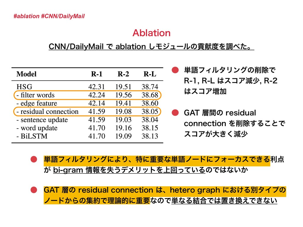 #ablation #CNN/DailyMail ୯ޠϑΟϧλϦϯάͷ࡟আͰ 3