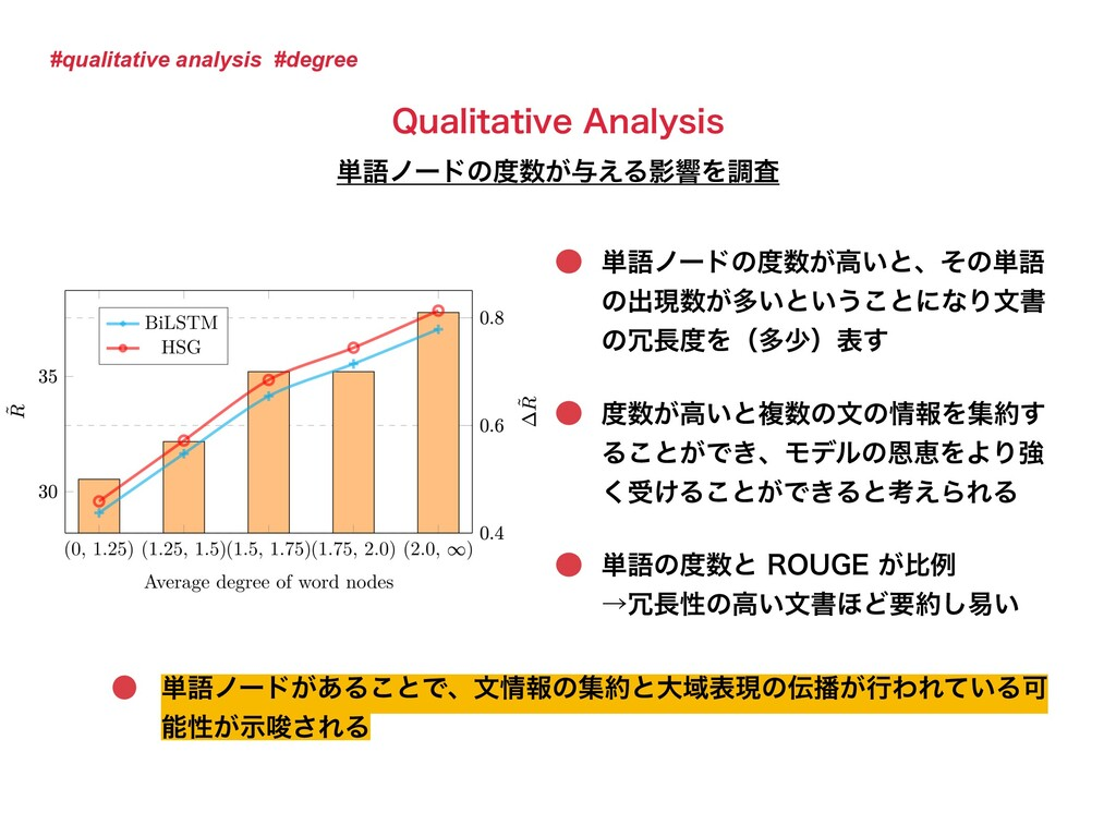#qualitative analysis #degree ୯ޠϊʔυͷ౓਺͕ߴ͍ͱɺͦͷ୯ޠ...
