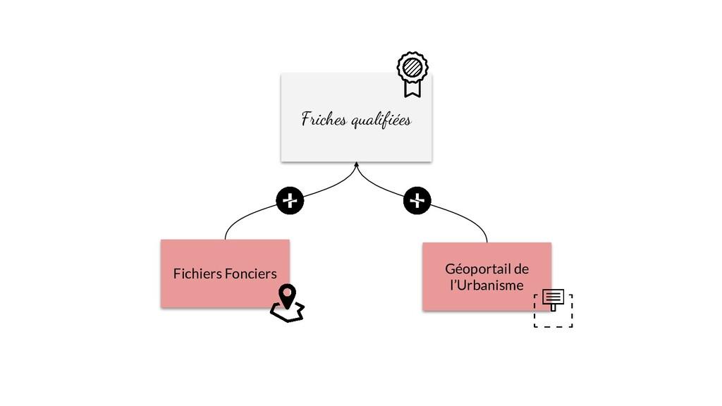 Fichiers Fonciers Géoportail de l'Urbanisme Fri...