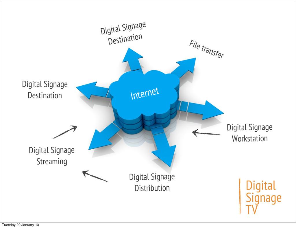 Internet Digital Signage Destination File trans...