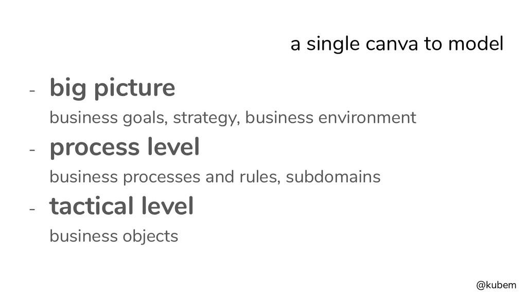 @kubem a single canva to model - big picture bu...