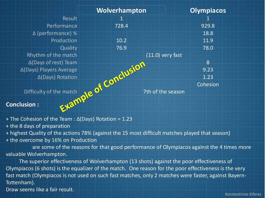 Konstantinos Xifaras Wolverhampton Olympiacos R...