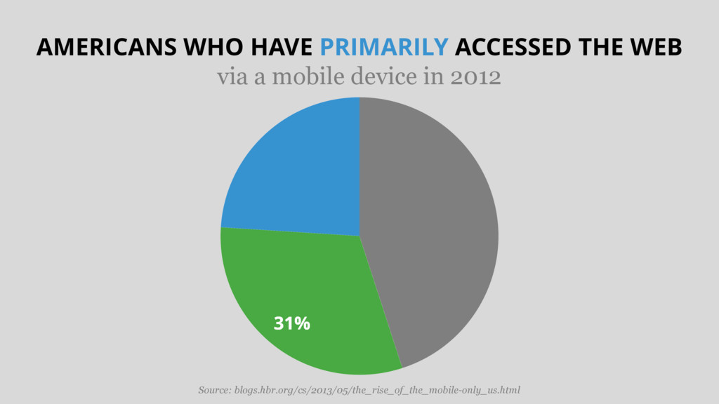 31% AMERICANS WHO HAVE PRIMARILY ACCESSED THE W...