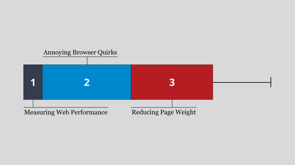 1 Measuring Web Performance 2 Annoying Browser ...