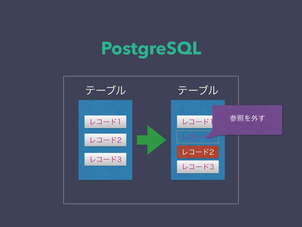 PostgreSQL Ϩίʔυ Ϩίʔυ Ϩίʔυ ςʔϒϧ ςʔϒϧ Ϩίʔυ Ϩί...