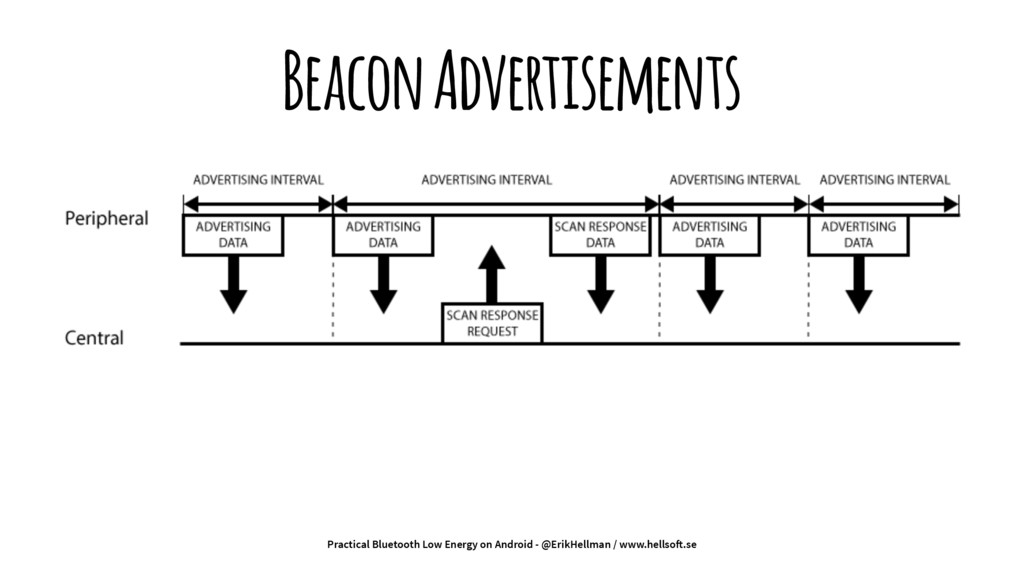 Beacon Advertisements Practical Bluetooth Low E...