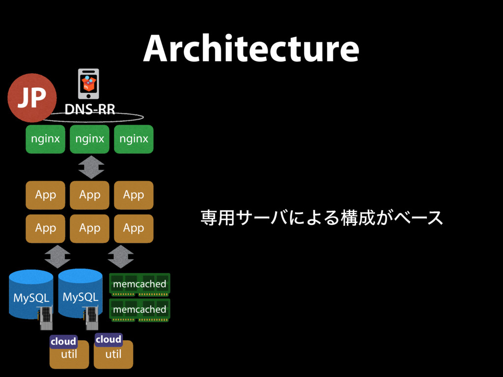 Architecture nginx nginx nginx ©2011 Amazon Web...