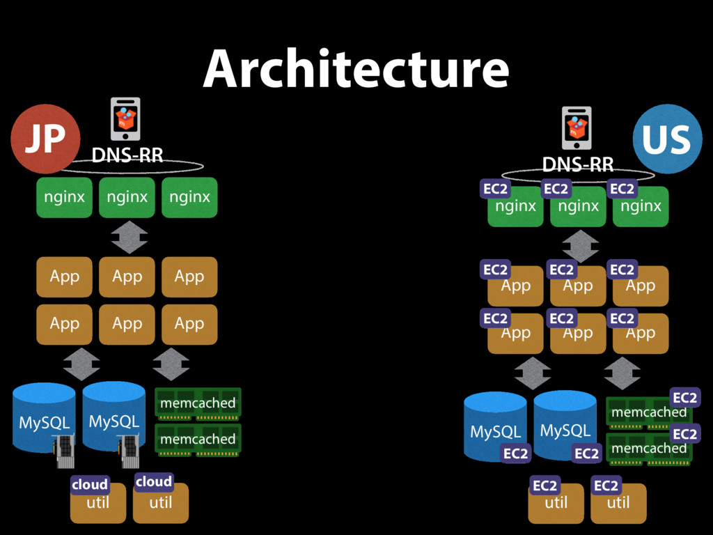 Architecture US nginx nginx nginx ©2011 Amazon ...