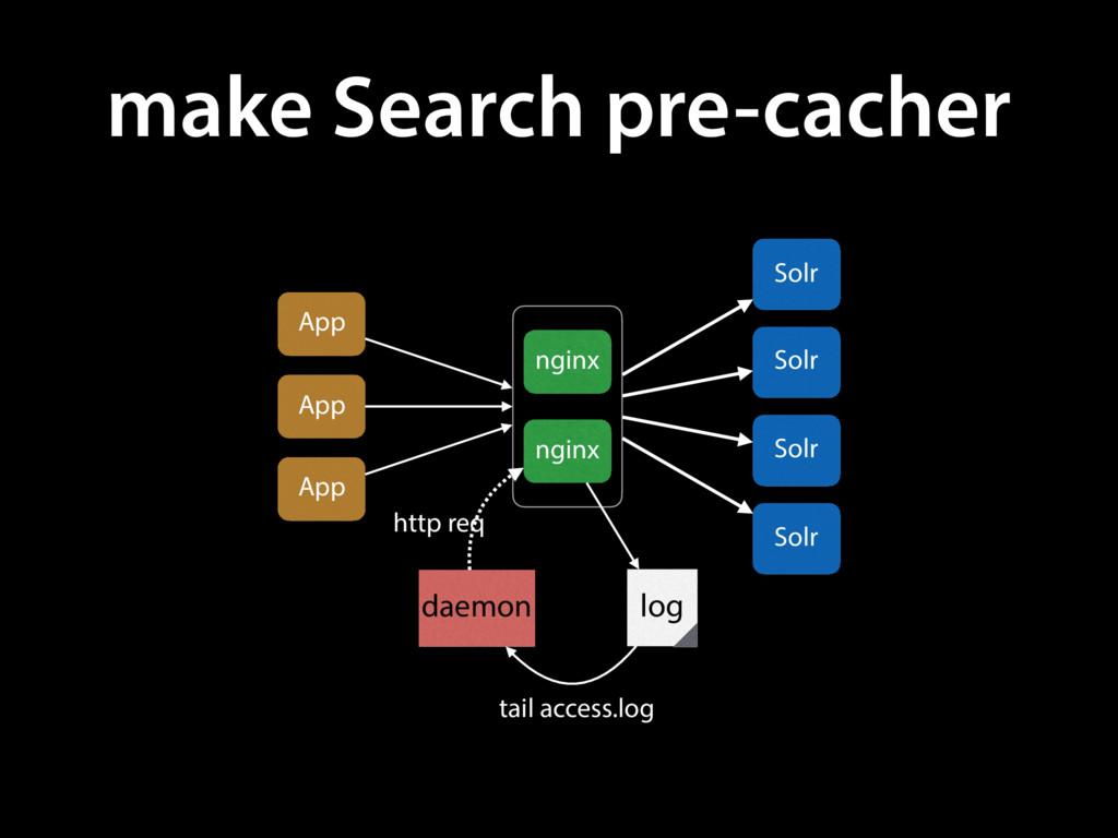 make Search pre-cacher App nginx nginx Solr Sol...