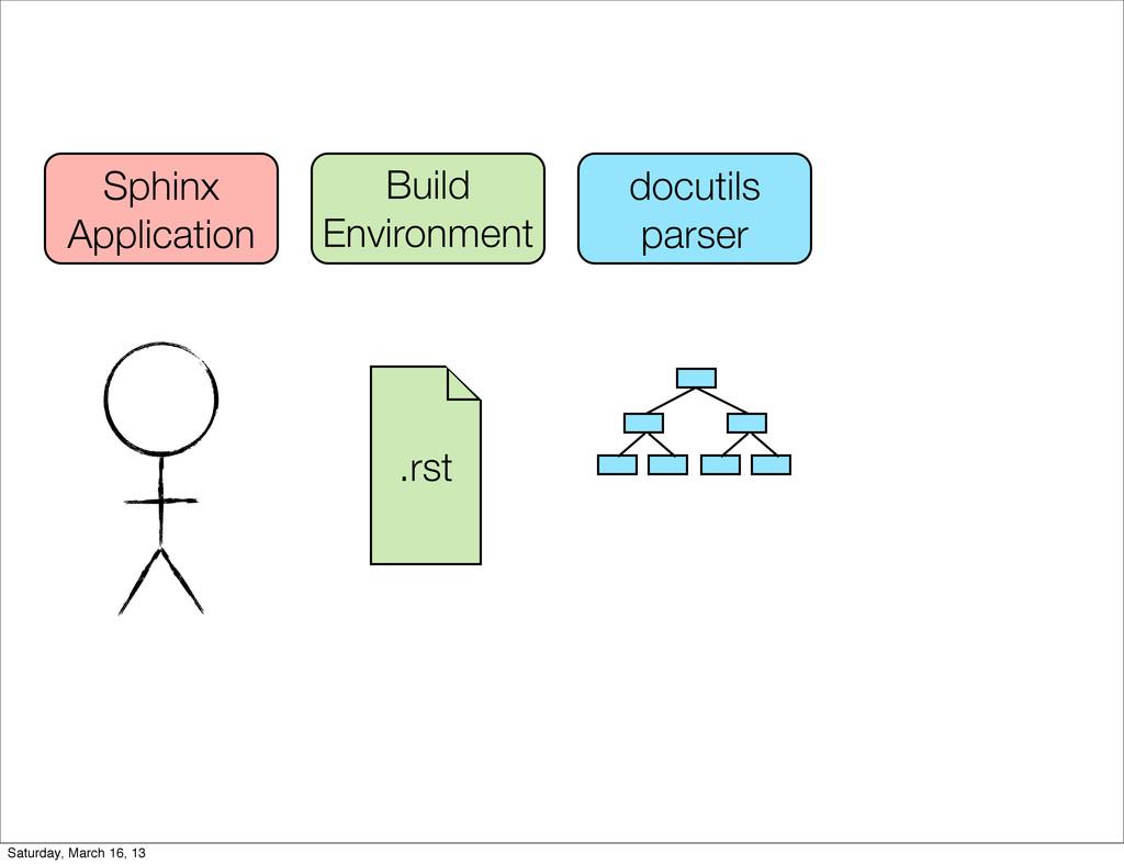 Build Environment docutils parser Sphinx Applic...