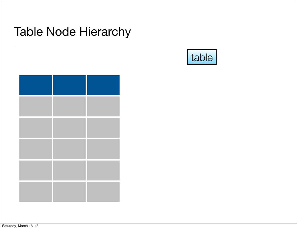 Table Node Hierarchy table Saturday, March 16, ...