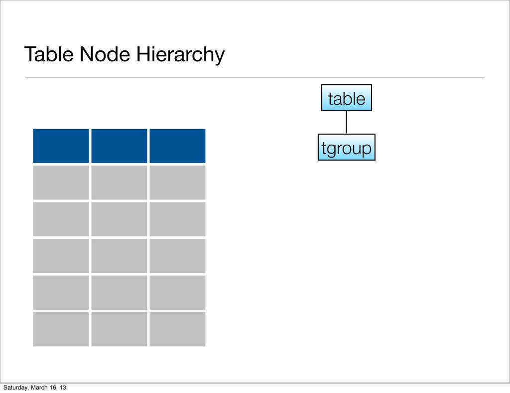 Table Node Hierarchy tgroup table Saturday, Mar...
